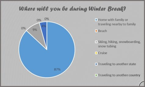 Where will you be over winter break?