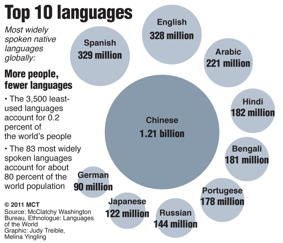 Top Ten Most Widley Spoken Languages Globally The Lance - Top 10 speaking languages