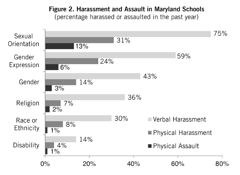 GLSEN. (2013). School Climate in Maryland (State Snapshot).