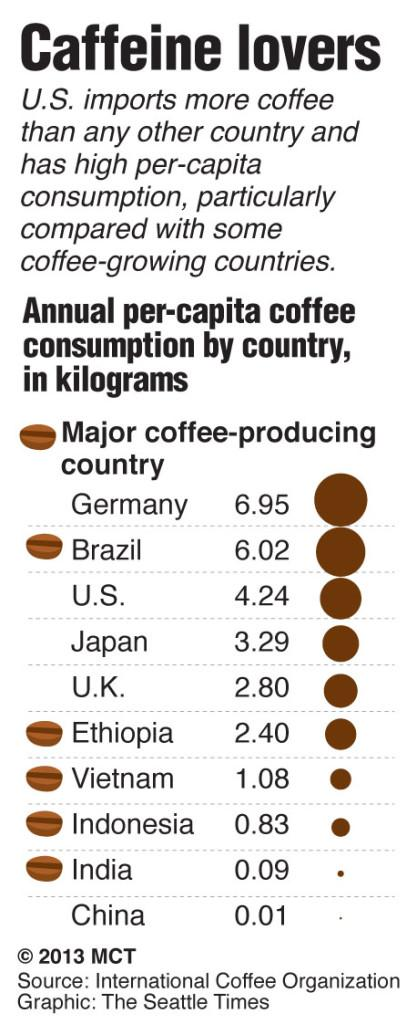 Should coffee be a controlled substance?