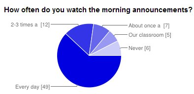 Poll: How often do you watch the morning announcements?
