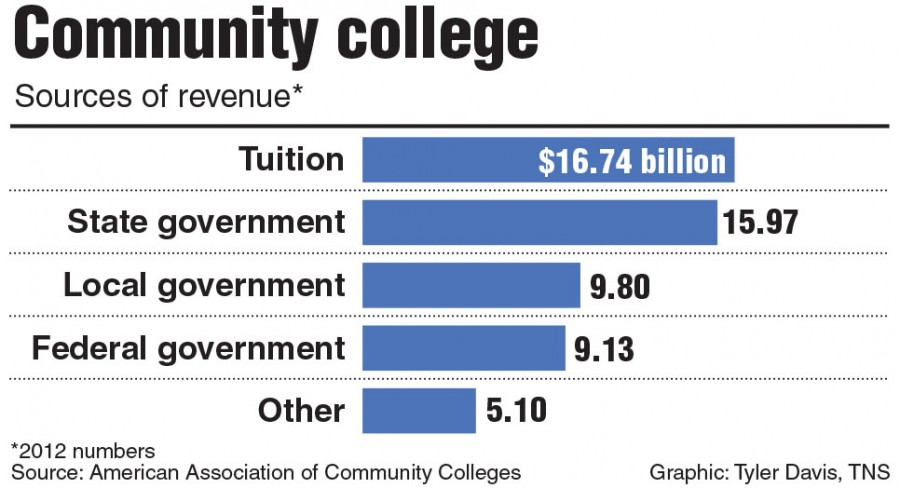 college should not be free President obama's free college plan won't actually raise the number of college graduates without improvements in the way community colleges help students succeed, say two education researchers.