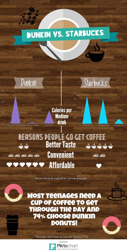 Coffee+Wars%3A+Dunkin+vs.+Starbucks