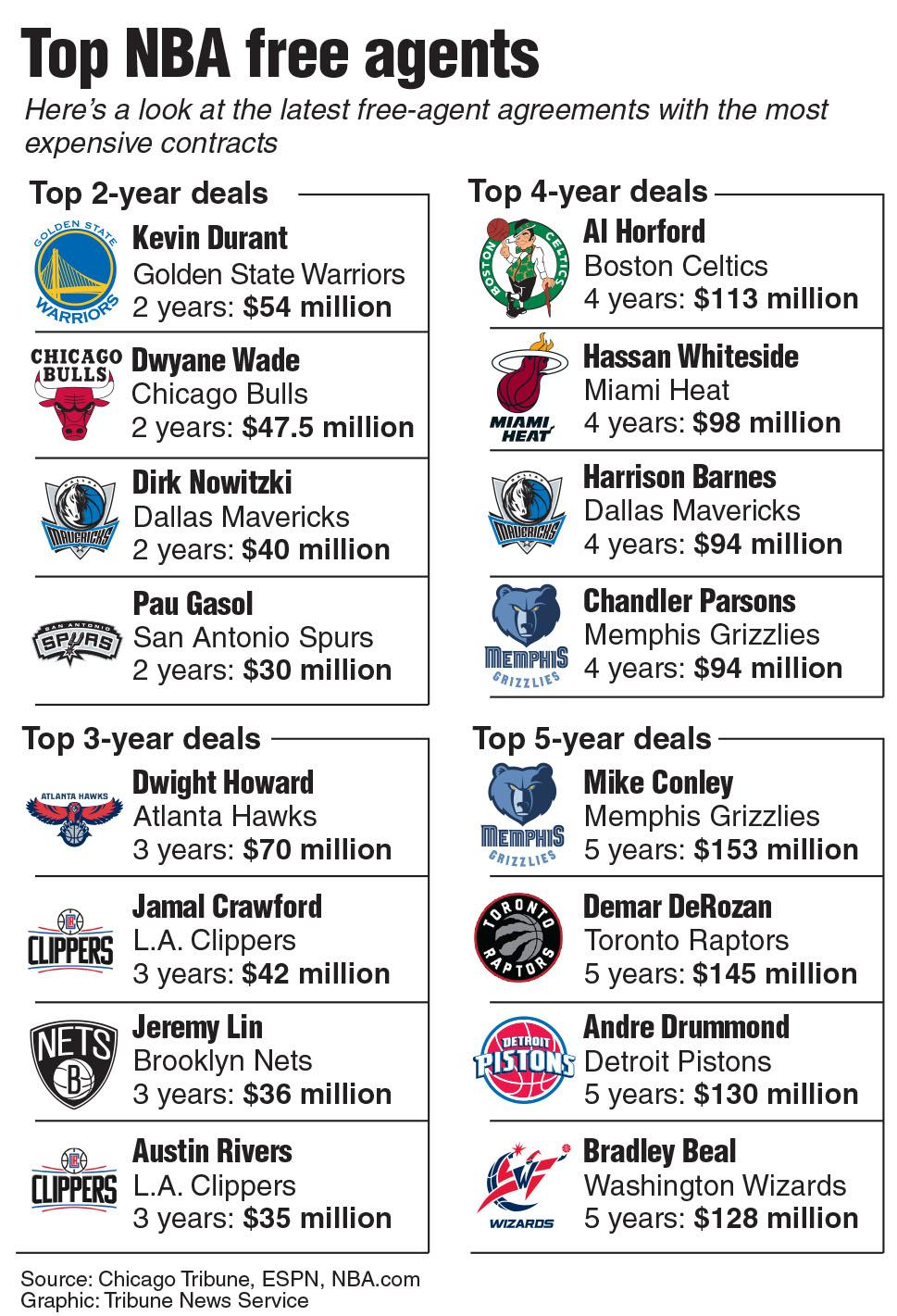 A list of the top NBA free-agent agreements with the most expensive contracts. Update shows Dwyane Wade's $47.5 million agreement for 2 years with the Chicago Bulls. TNS 2016