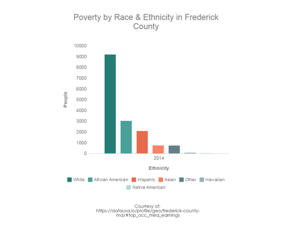 Poverty by race and ethnicity in Frederick County, MD