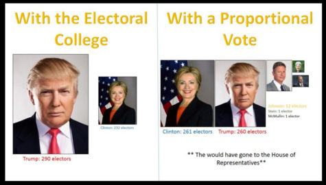 Why the Electoral College needs to go