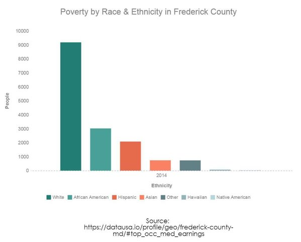 Poverty by race and ethnicity in Frederick County, MD.