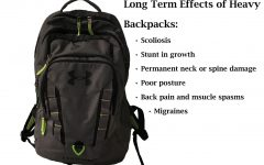 Backpacks are causing permanent damage to students' backs