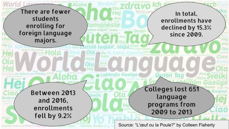 Fewer+people+are+enrolling+in+foreign+language+majors%2C+but+foreign+language+study+is+more+important+than+ever.+