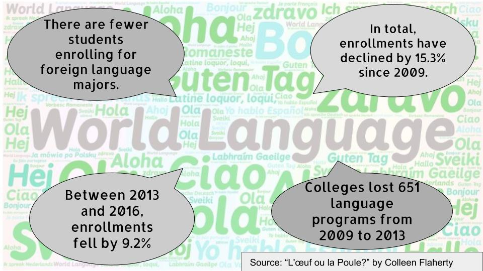 Fewer people are enrolling in foreign language majors, but foreign language study is more important than ever.