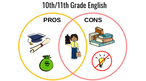 New English course offers sophomores a challenge
