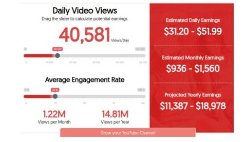 YouTube money calculators show the user how much money they can make based on views and engagement with videos.