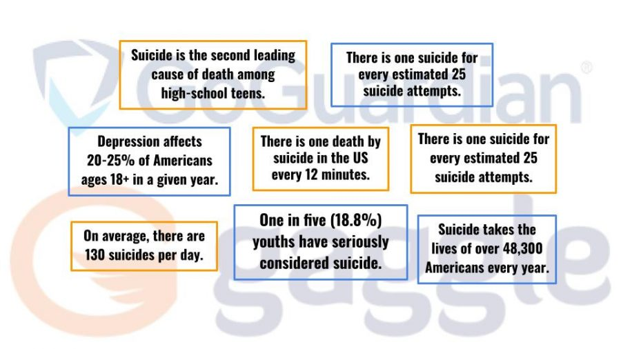 Gaggle and GoGuardian are committed to tackling the epidemic of suicide.