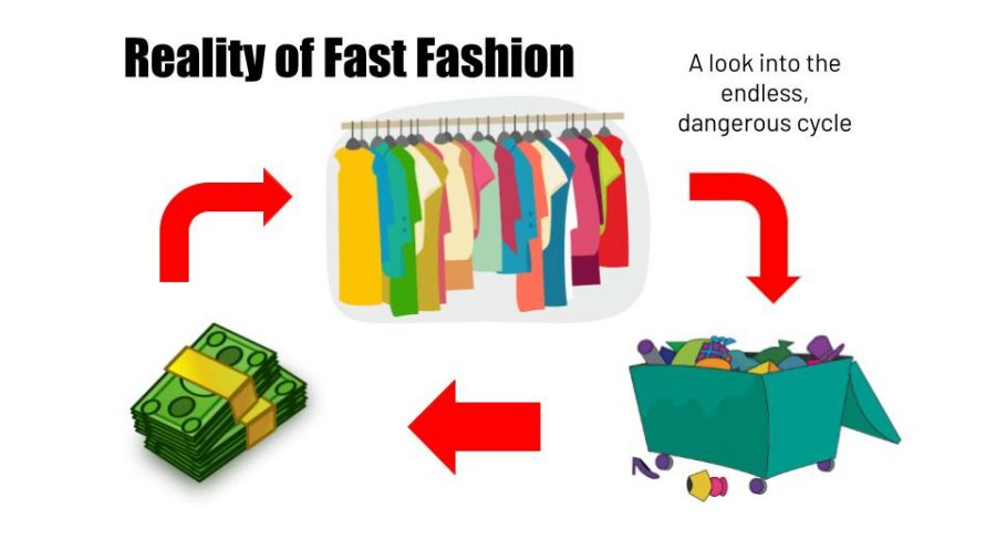 Fast Fashion works in a rigorous cycle; consumers buy cheaply made products and then throw them away once the trend fades.