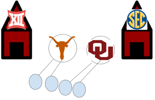 College Football Realignment how it is causing chaos for NCAA